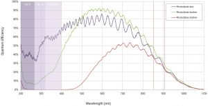 X-FAB-фотодиоды-график