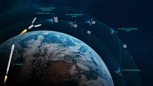 Exolaunch set to introduce a Space Tug programme  - exolaunch tig lifecycle 300x169 - Exolaunch set to introduce a Space Tug programme