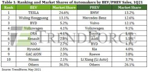 Most Read articles - Tesla sales, Arduino Portenta, Toyota hydrogen