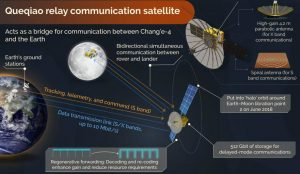 Queqiao-lunar-comms-satellite