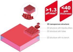 Murata Sicaps silicon capacitors