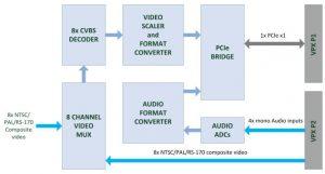 AMP AVC-VPX block