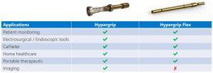 Smiths Hypergrip Flex medical applications