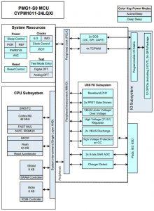 Infineon PMG1-S0 high voltage mcu block
