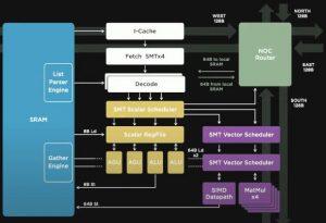 Tesla Dojo training node architecture