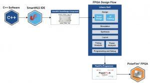Microchip C++ HLS flow chart