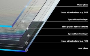 WayRay Holographic windshield
