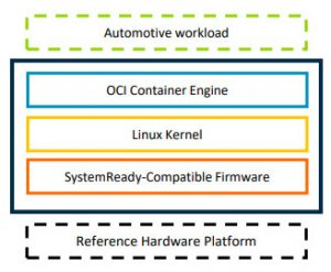 Arm Soafee initial reference software stack