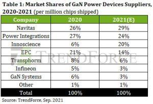 Most Read articles - Infineon's IGBT, Tesla records, 28nm ReRAM