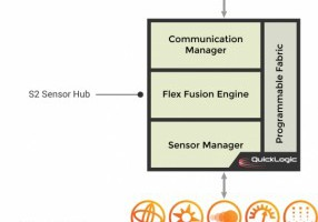 QuickLogic-FlexibleFusionEngine-S2-Sensor-Hub-Block-Diagram-286x300.jpg