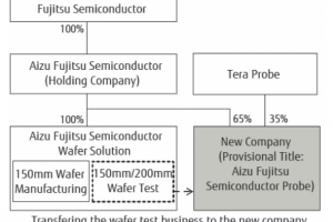 Fujitsu-Infografik-300x220.png