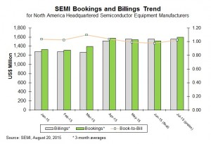 SEMI_Book-to-Bill_Chart_Jul2015-300x205.jpg