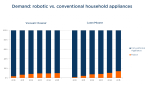 Robots-in-the-home1-300x170.png